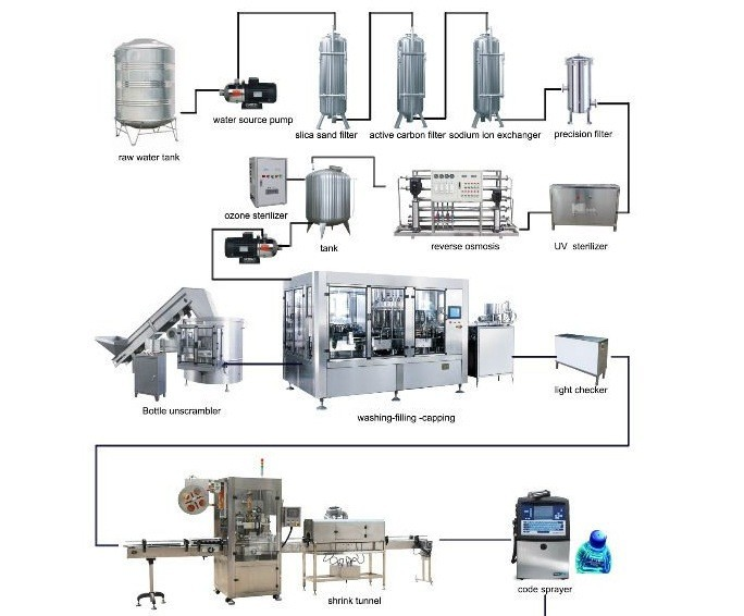 Mineral Water Packaging Plant  Distilled Water Machine