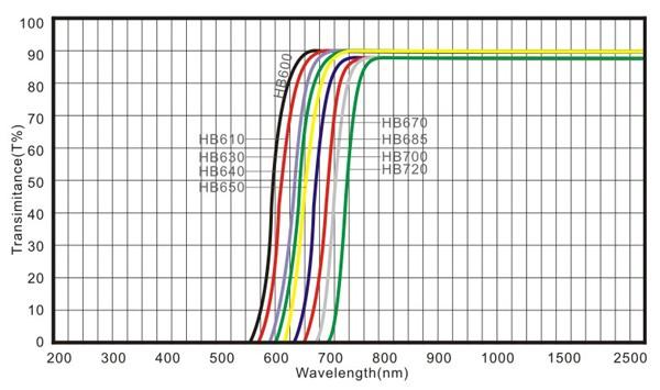 Cutting on 580nm Optical Filter 690nm pass HB630 RG630