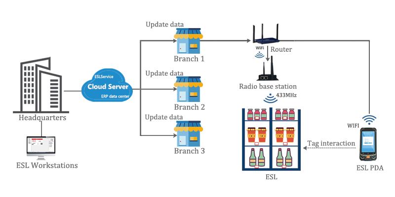 ई-पेपर इलेक्ट्रॉनिक शेल्फ लेबल ईएसएल प्रणाली कीमत टैग सुपरमार्केट के लिए