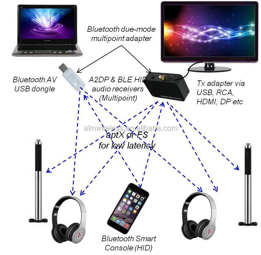 China Supplier Bluetooth Headphones For Smart Tv Wireless ...
