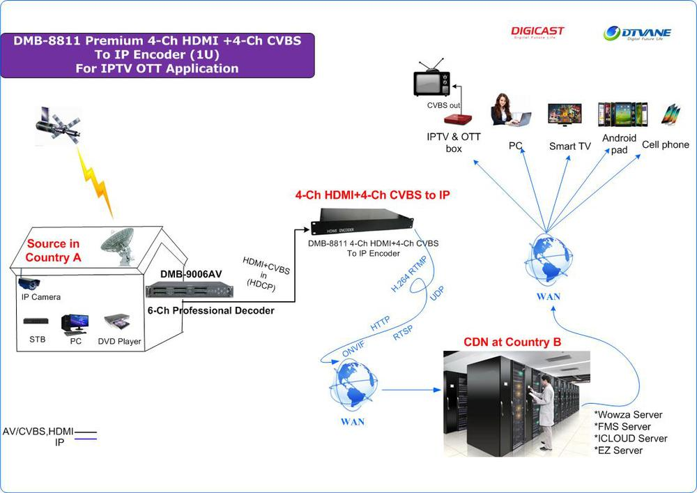 Hdmi Cvbs To Ip Encoder H.264 8 Channels Iptv Streaming For Wowza ...