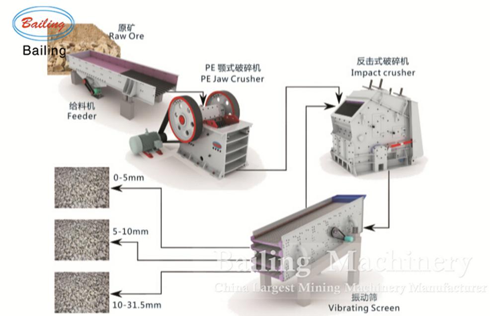 samples of business plan on stone crushing
