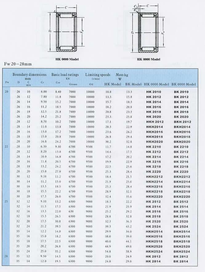 sell original best quality iko hk4012 bearing