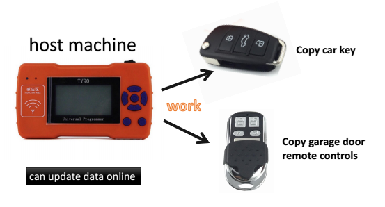 TY90 remote control 300-500mhz auto scan frequency for car key and garage door
