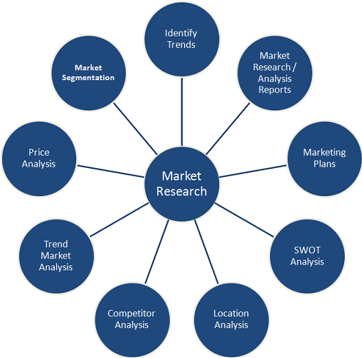 Market Research Services in Ghana
