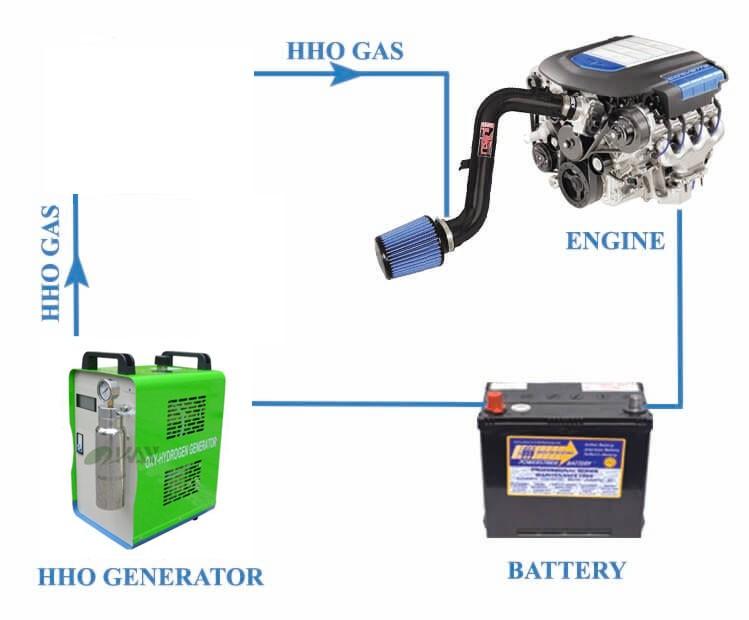 Free Shipping To Euro Water Fuel Saving 40 Hho Generator Car Kit