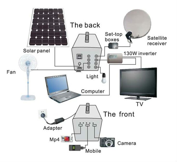 Solar generator off grid solar energy system DC load fan and led TV solar power system home