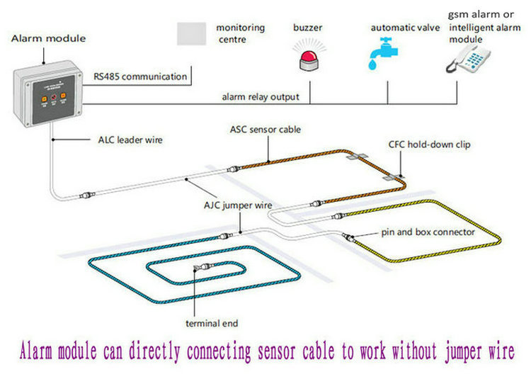 Water Sensing Cable Water Leakage Detection Cable Water