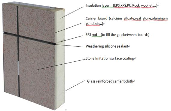 Wall Sip Panel Lightweight Steel Exterior Waterproof Siding Panels Buy Sip Panel Exterior