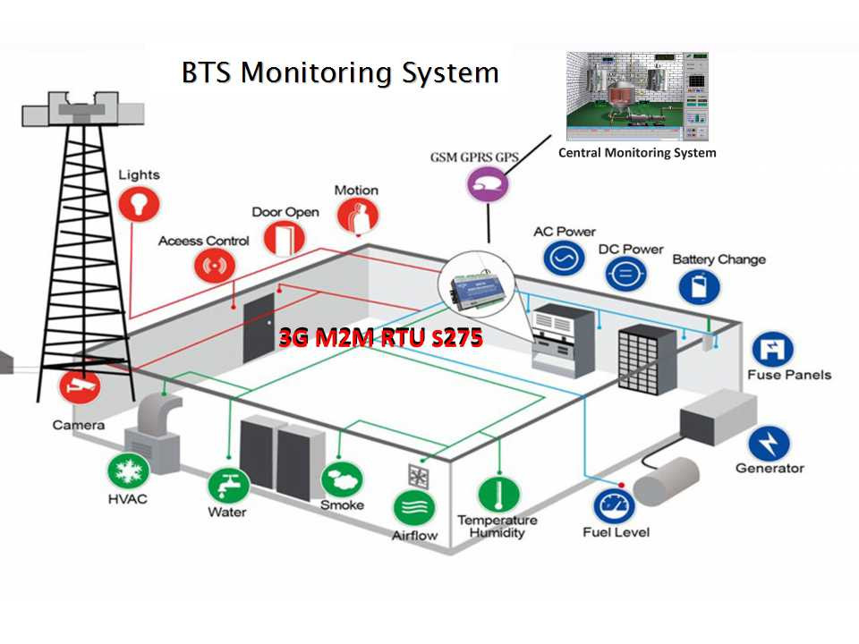 GPRS Controller S271 FOR Power Distribution Room Temperature Monitoring System