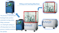 Easy operate high filling accuracy semi automatic tube sealing and filling machine