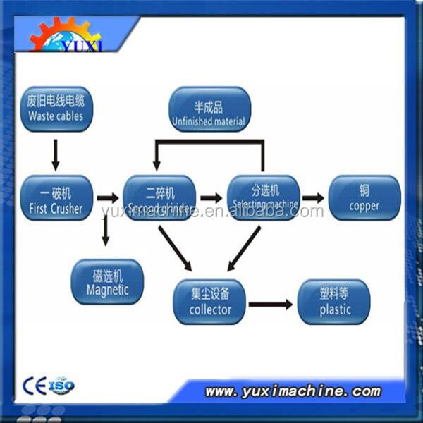 High Efficiency Copper Wire Granulator Machine/scrap Cable Wire ...