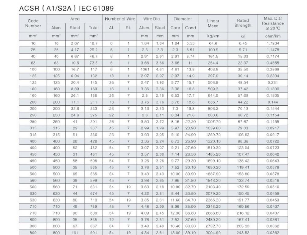 Acsr hare 100 kcmilmcm conductor bs215 overhead transmission line acsr hare 100 kcmilmcm conductor bs215 overhead transmission line keyboard keysfo Image collections