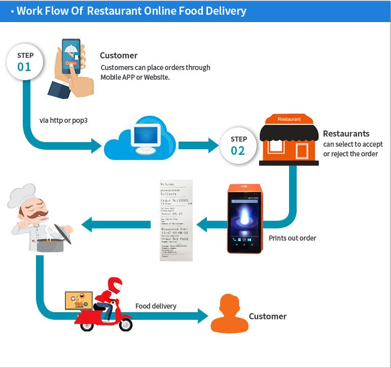 Restaurant Ordering 4G Mobile Payment Android POS Terminal with Printer