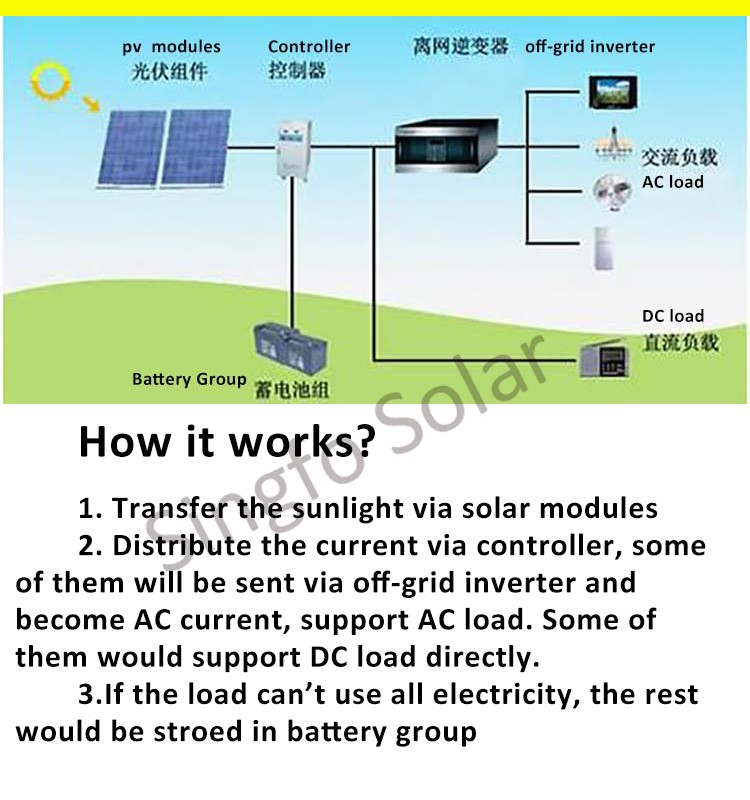 Home Used 8KW Off-Grid Solar Power System Complete Package ...