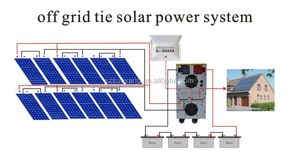 Suoyang Standard Solar System 5KW Complete Kit Easy Installation Off Grid Type