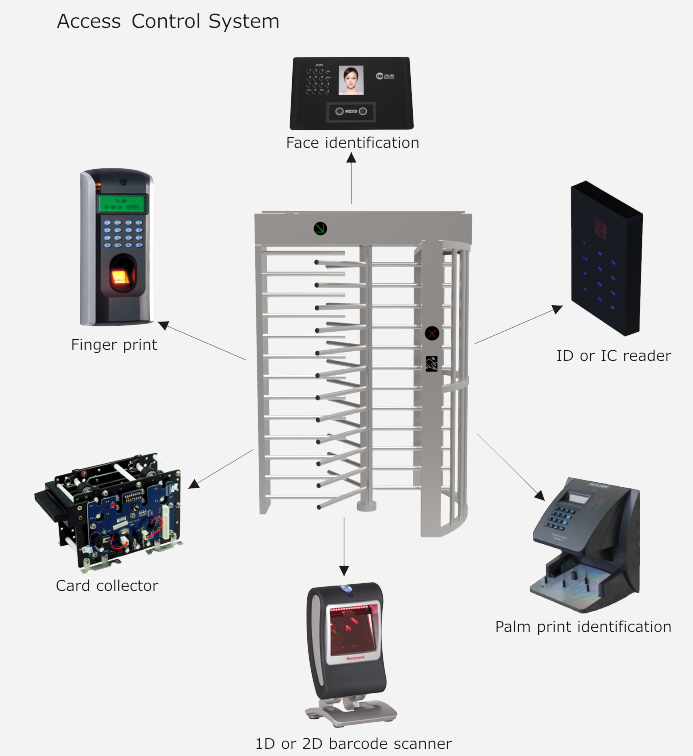 Full Height Turnstile Access Control System.png