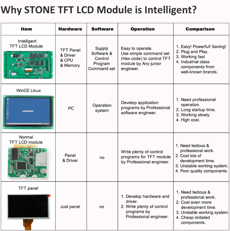 10 4 Inch 800*600 Tft Lcd Module With Rs232/rs485/ttl Port Working With Mcu  Board - Buy Tft 800x600 Lcd Module,10 4 Tft Lcd Module,Tft Lcd Module With
