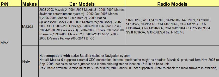 Car Ipod+aux-input Adapter Mp3 Interface For Mazda 3 6 5 7 Cx5 Cx7 Oem Car  Radio - Buy Mazda Aux Input,Mazda Car Mp3 Interface,Ipod Car Radio