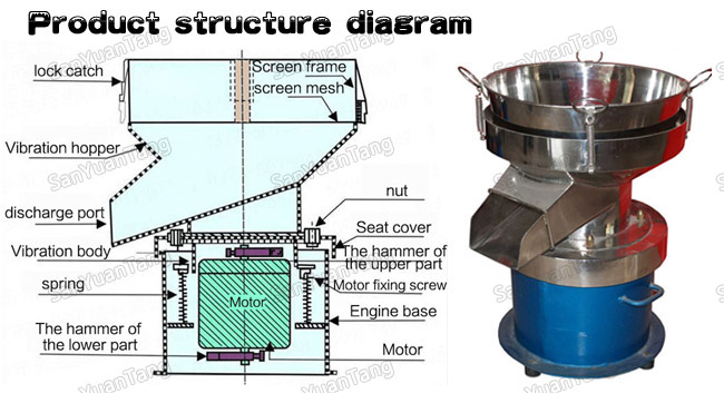 Circular fruit juice vibro filter sieve / vibrating sifting machine
