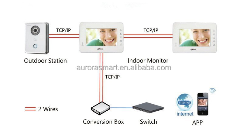 Smart Home Automation System, 2 Wires Ip Video Intercom System