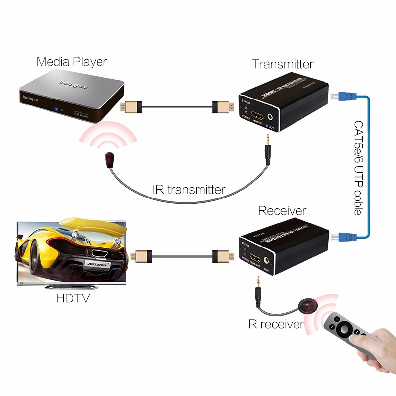 Largo Alcance HDMI extender transmisor receptor video Cat5e/6