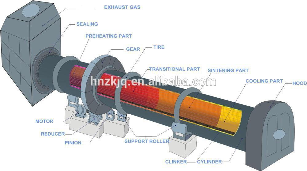 Flash Cement Plant In Cooler : Preheater rotary kiln cooler buy lime