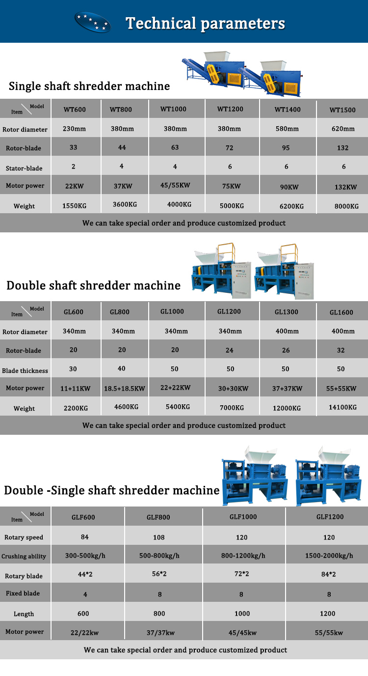 Double Two Shaft Shredder for Recycling Metal Scraps Used Tires Soild Waste Plastic