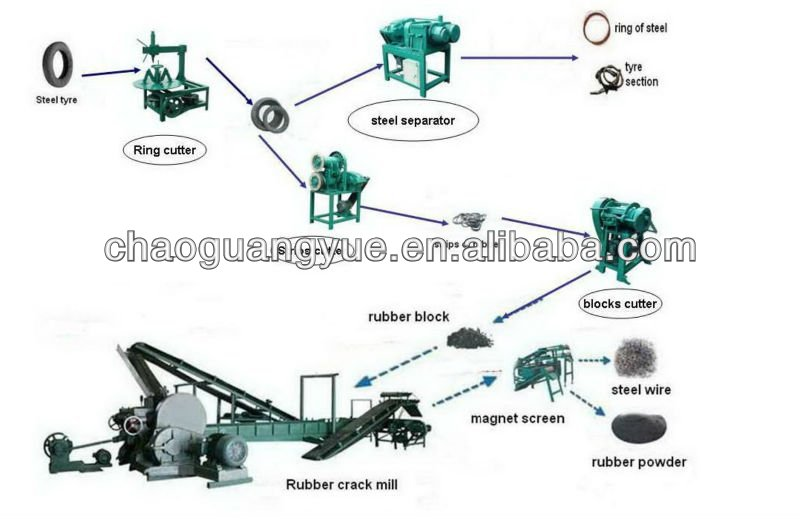 Complete set of Scrap Tire Recycling Systems