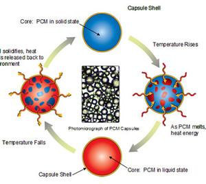 PCM energy storage material
