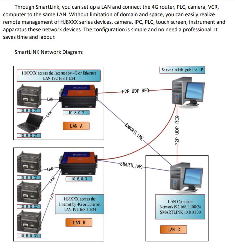 Sdk Mqtt Modbus Rtu Rs485 Rs232 Usb Điều Khiển Từ Xa Cổng Công Nghiệp 3 Gam  4 Gam Lte M2m Router - Buy 4 Gam Lte Router Không Dây,3 Gam