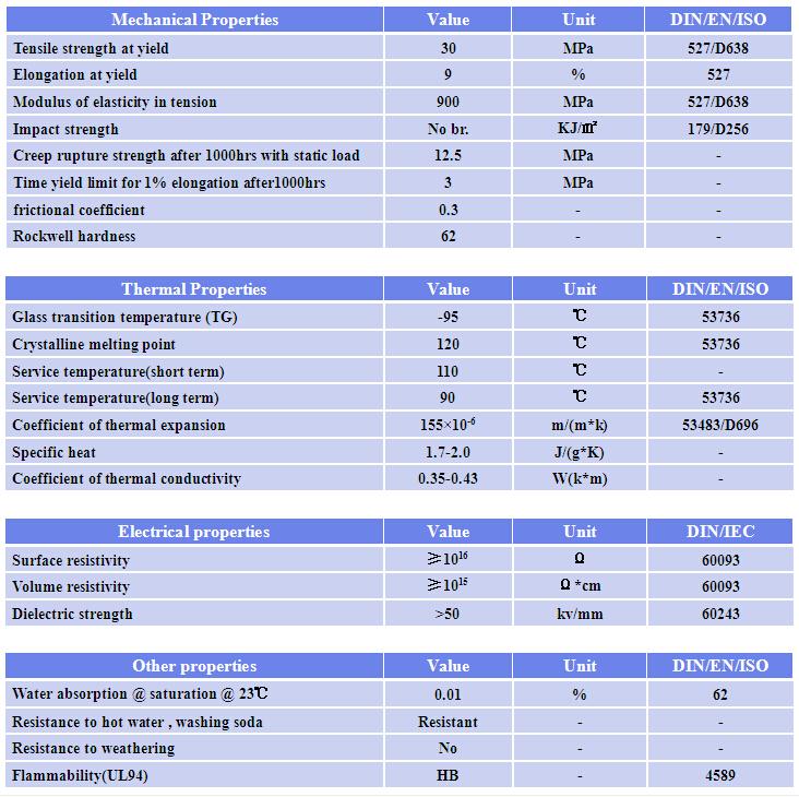 Plastic Sheet / Rod Of High Density Polyethylene (hdpe ...