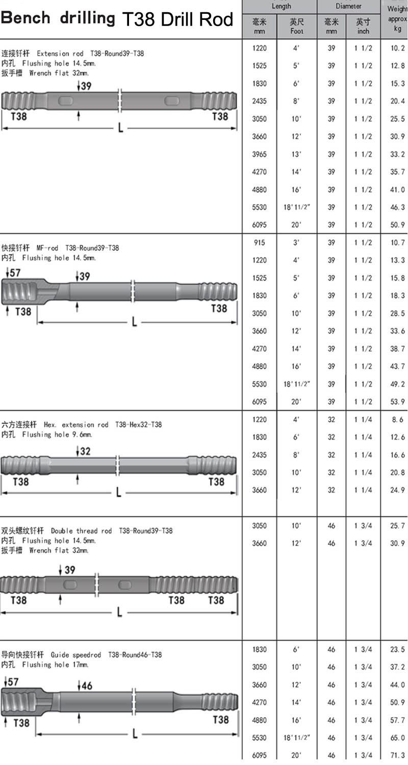 Thread extension rock drill rods R32 R38 T38