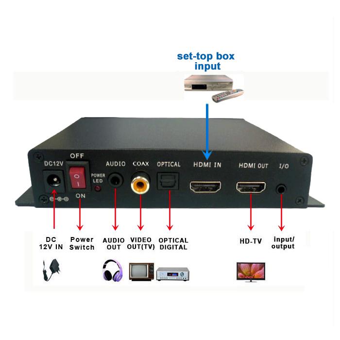 Digital Signal Output Dvd Video Players Fiber Media Converter Car ...