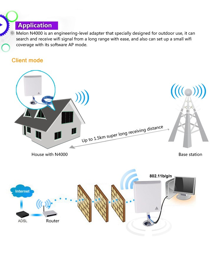 36dBi outdoor di alta antenna wifi 150 Mbps, 2.4 ghz, 10 m cavo usb, Melone N4000