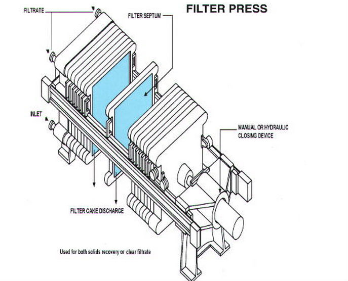 Plate And Frame Filter Press Buy Plate And Frame Filter