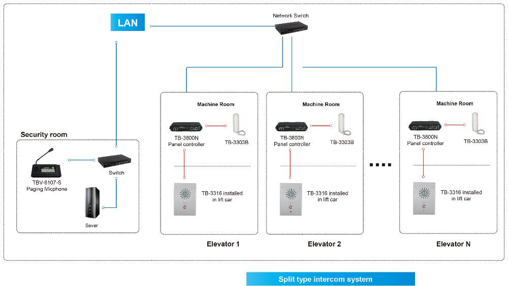 Buy 2 Elevator Call Intercom System Solutions,2 Elevator ... Intercom Wiring Diagram on door bell diagram, intercom cable, sample block diagram, cat5e diagram, security diagram, intercom schematic diagram, intercom circuit diagram, intercom connection diagram,