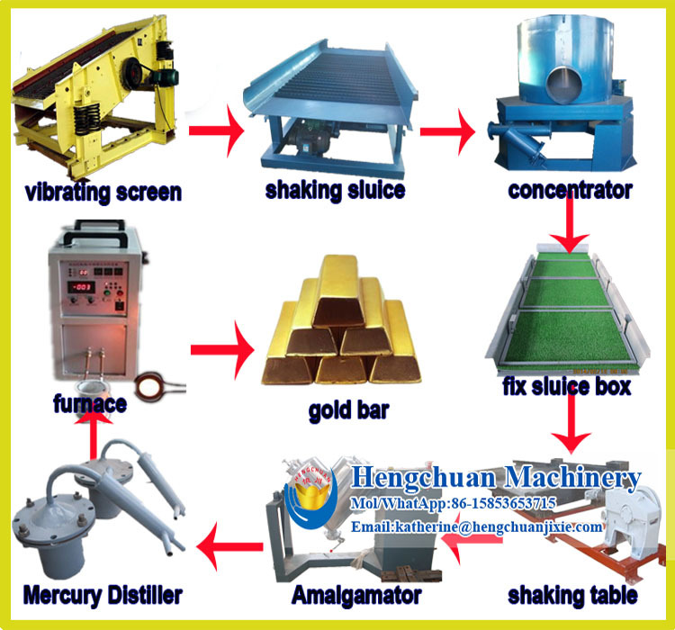 gold sluice machine