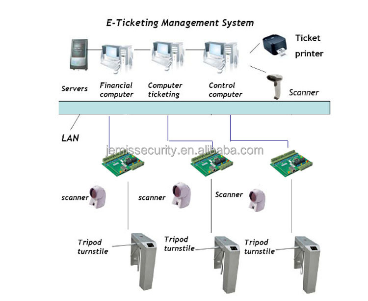Rfid Wiegand Access Control Board For Access Control