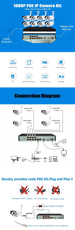 Schema Collegamento Nvr : Canali poe nvr kit sistema di sorveglianza telecamera ip