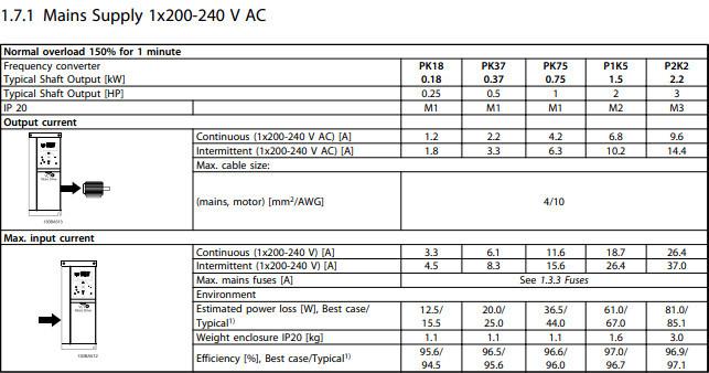 Danfoss Vlt Automation Drive Inverter Fc 301/302