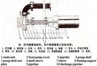 Jpwl Type Vertical Submerged Sewage Slurry Pump - Buy Submerged ...