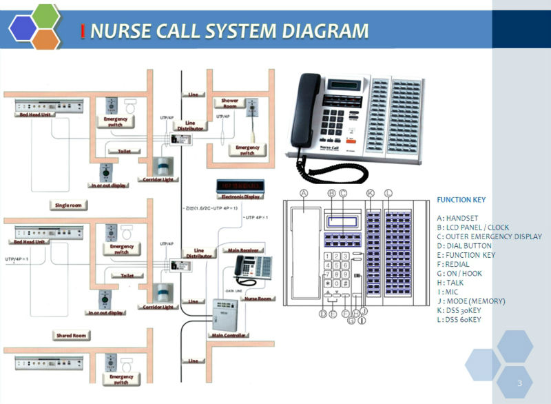Nurse call system diagram wiring center south korea nurse call system south korea nurse call system rh alibaba com nurse call system riser diagram nurse call system wiring diagram cheapraybanclubmaster Choice Image