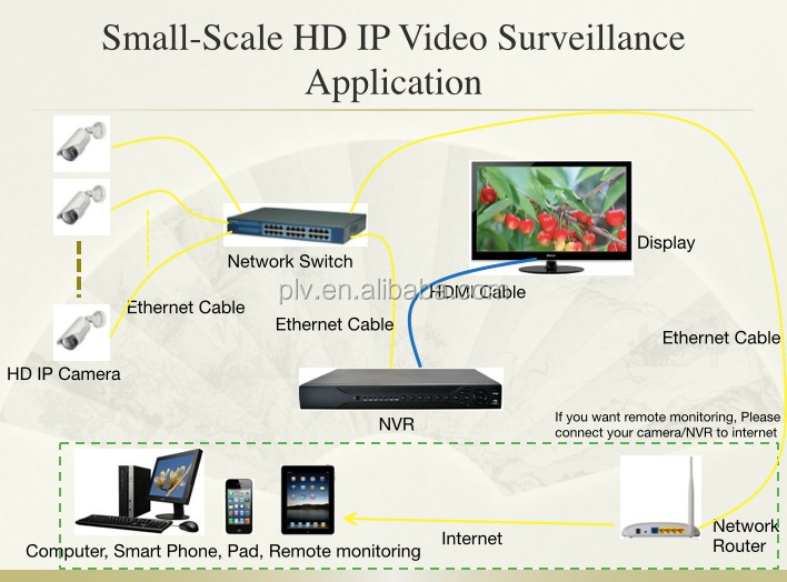 China Top 10 1080p Sony Dome Security Hd Ip Camera,Full Form Cctv ...