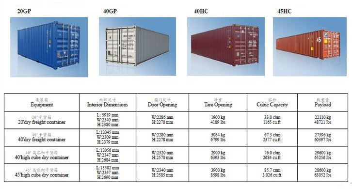 Container Shipping China To West Africa Maersk Container Tracking - Maersk invoice tracking