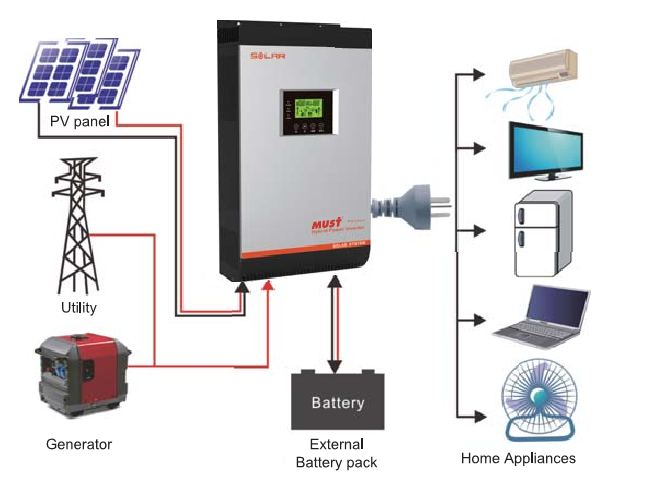 Must Onduleur Solaire Hybride Off Grid Inverter 48v 220v
