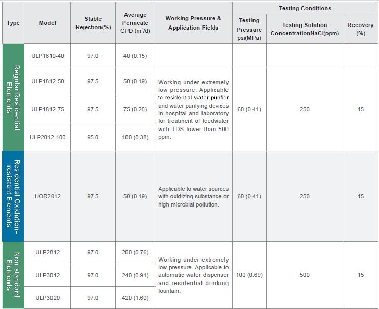 Vontron RO Membrana A Membrana Industriale e Uso Domestico