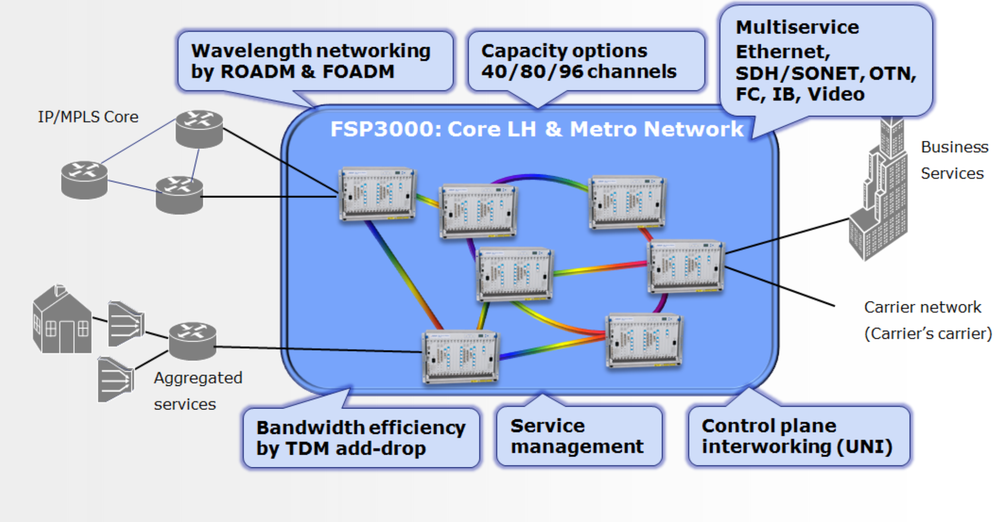 Adva fiber optical transmitter equipment dwdm mux fsp 3000 1u buy agile core express consists of a set of dwdm network configurations dedicated and optimized for 100 gbps core interfaces using coherent detection publicscrutiny Image collections
