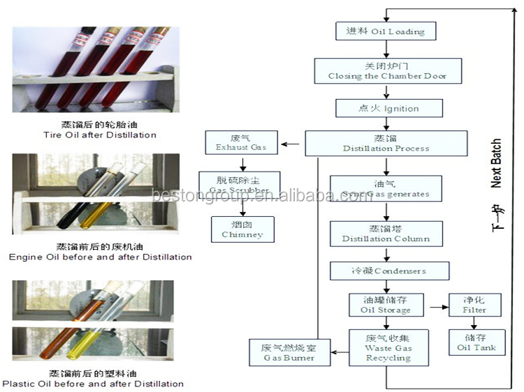 High output used engine oil plant recycling distillation for Used motor oil recycling process