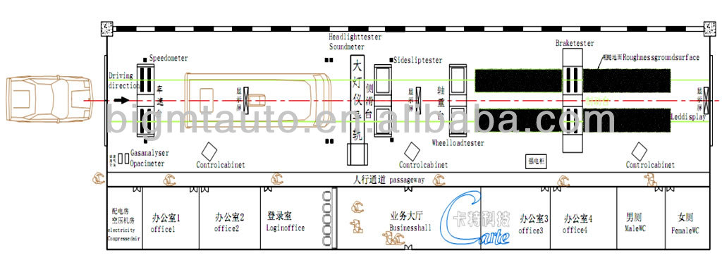 Automatic Vehicle Safety Performance Test Line/Full Function Test Line
